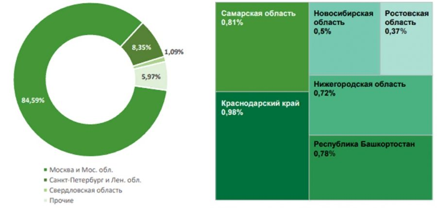 Соотношение количества региональных поездок: