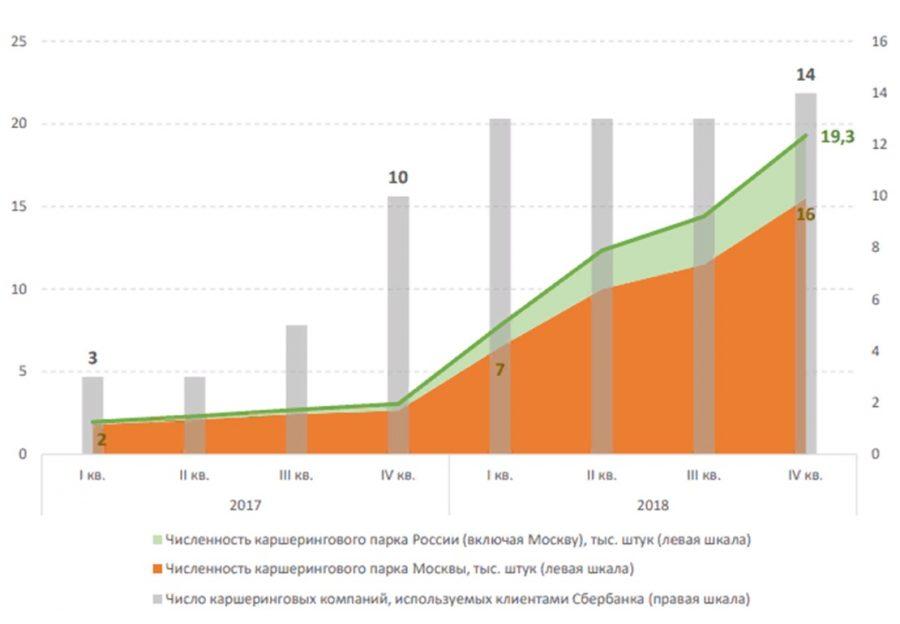 Динамика роста операторов и парка